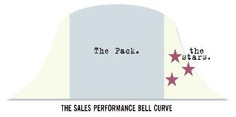 Sales Enablement and the Sales Performance Curve